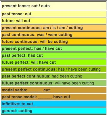 "Congugate the verb ""to cut"""