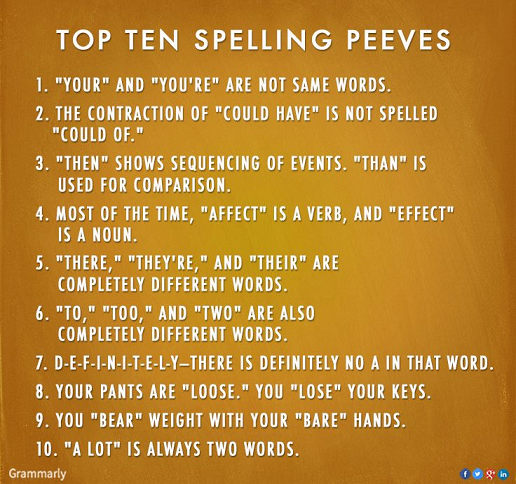 top_10_spelling_peeves_Grammarly.png