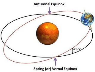 equinox graphic